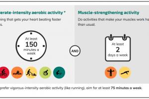 graphic depiction of minimum viable exercise